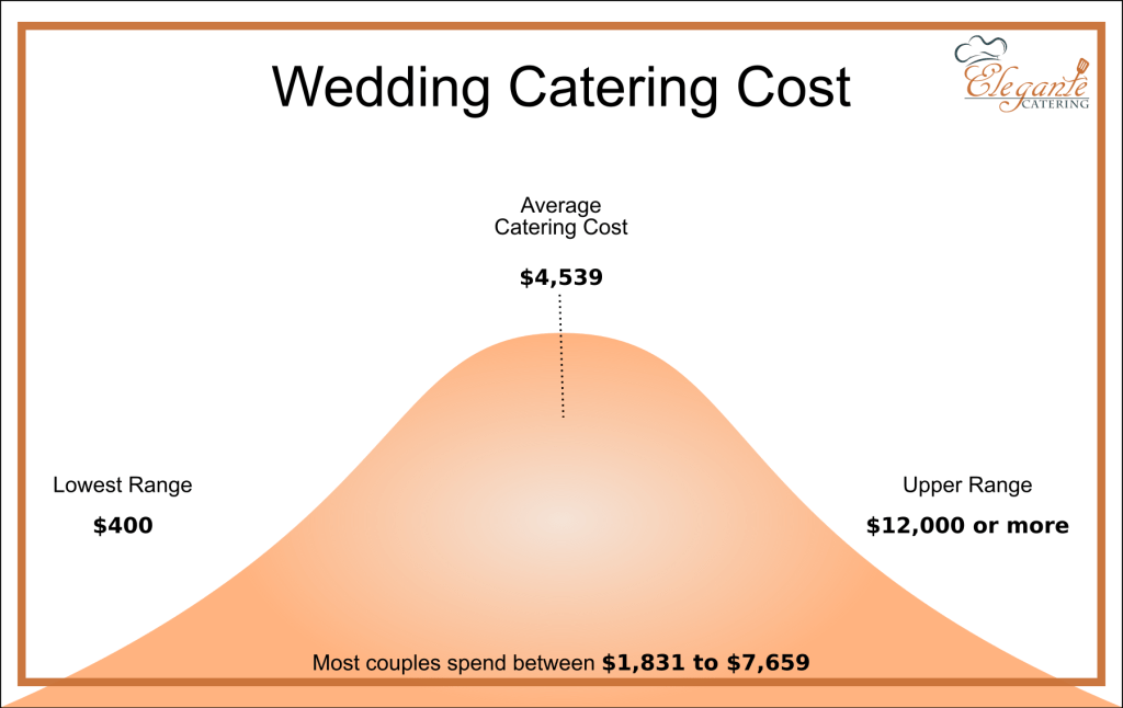 How Much Does A Wedding Catering Cost In 2020 Elegante Catering In 2020 Wedding Catering Cost Wedding Catering Catering