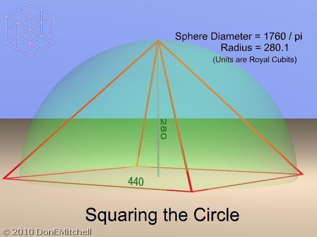 File:Great pyramid pi 640x480.jpg | Sacred geometry meanings, Pyramids,  Mathematics geometry
