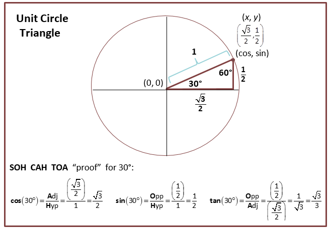 Angles and the Unit Circle (With images) | Love math ...