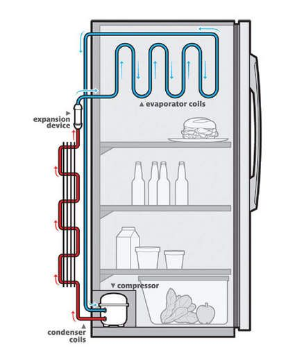 how does a refrigerator work hvac tools. Black Bedroom Furniture Sets. Home Design Ideas