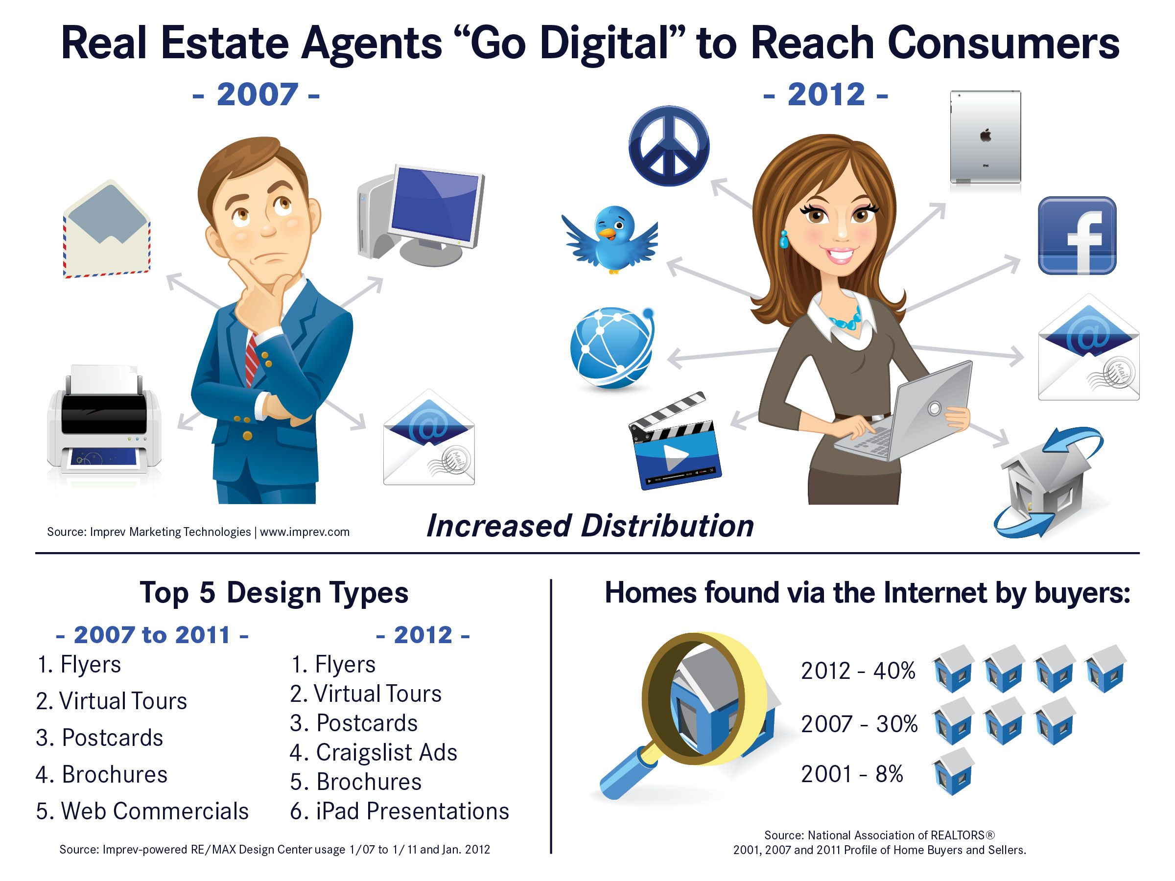 Modern Day Real Estate Agents Appraisers And Loan Officers In The