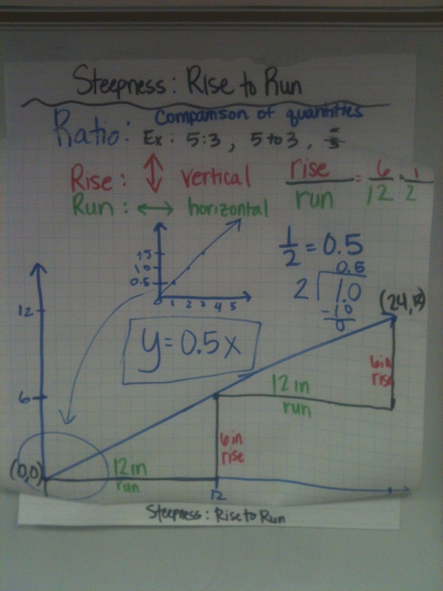 Pin By Priscilla Castro On Inb Algebra Slope Linear