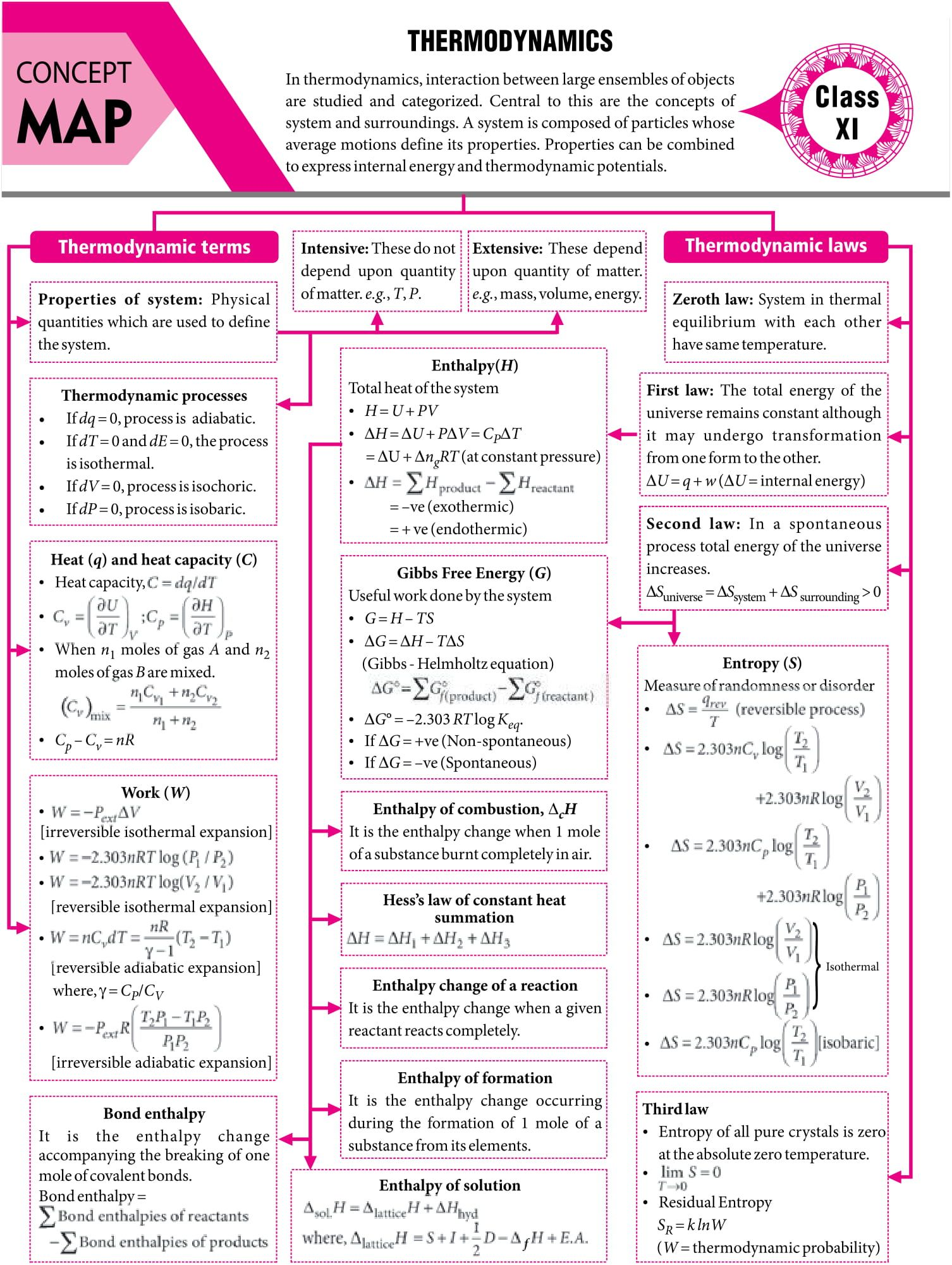 Pin On Chemistry Notes Jee Neet