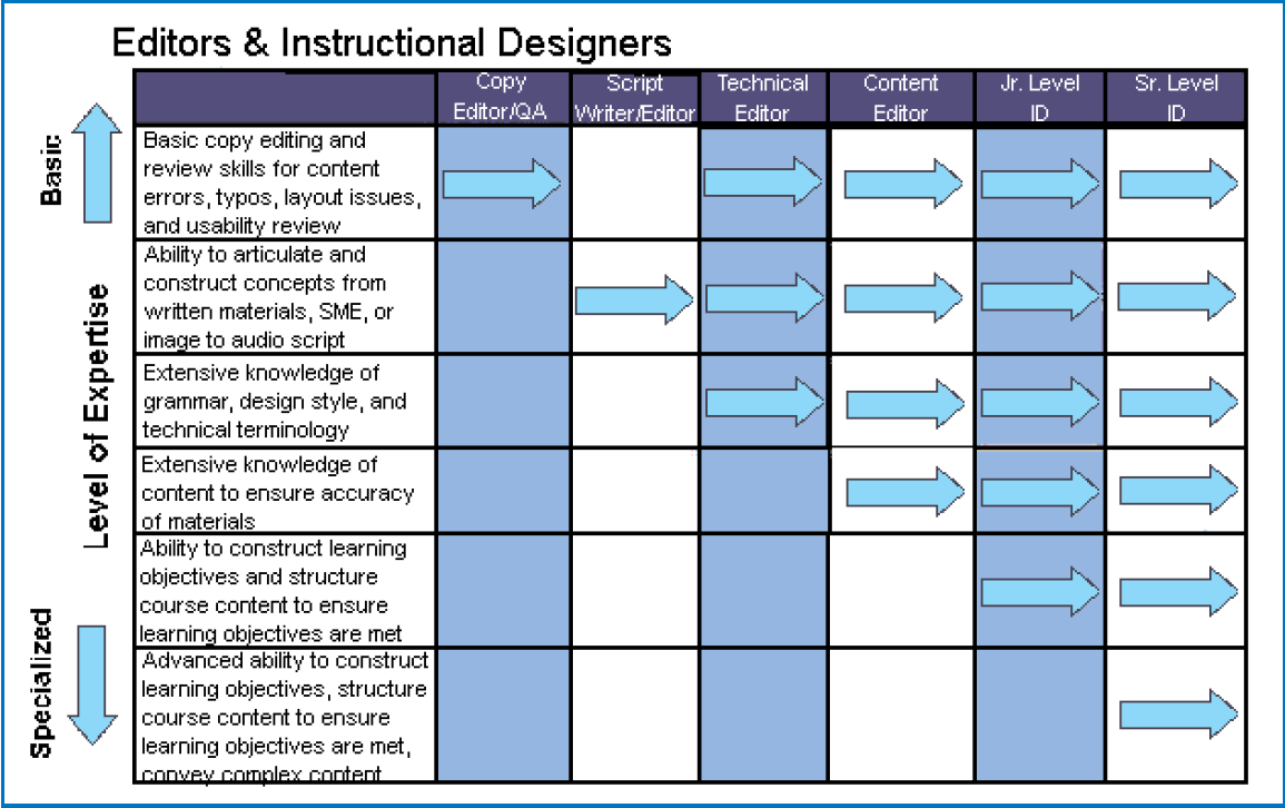 Editors And Instructional Designers Instructional Design Educational Technology Learning