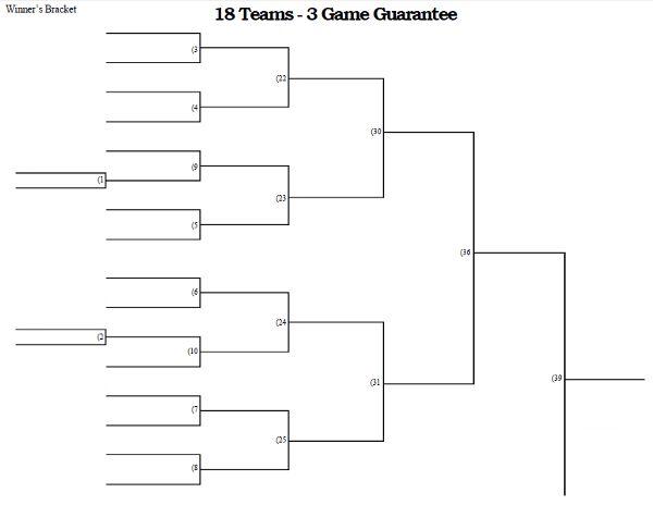 18 Team 3 Game Guarantee Tournament Bracket Printable Tournaments Bracket Teams