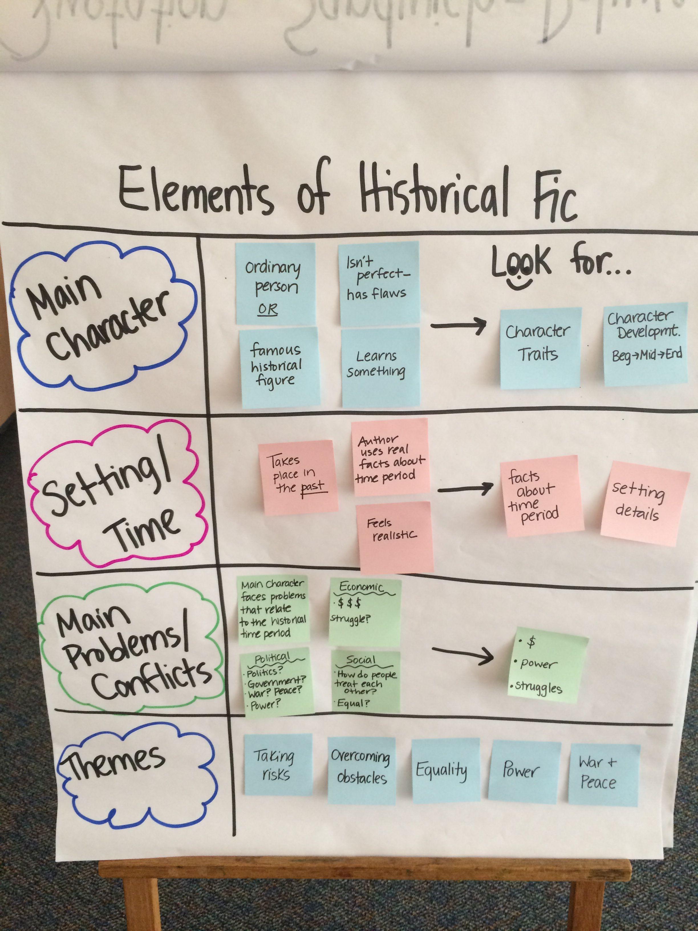 Elements Of Historical Fiction Genre