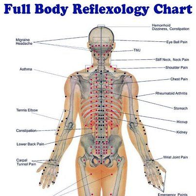 Full Body Reflexology Chart Reflexology Massage Reflexology