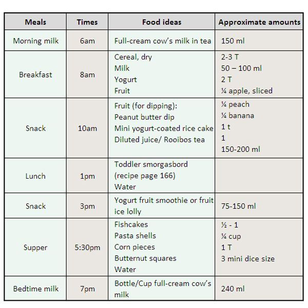 A healthy meal plan for toddlers Feeding solids guidelines - healthy meal plan