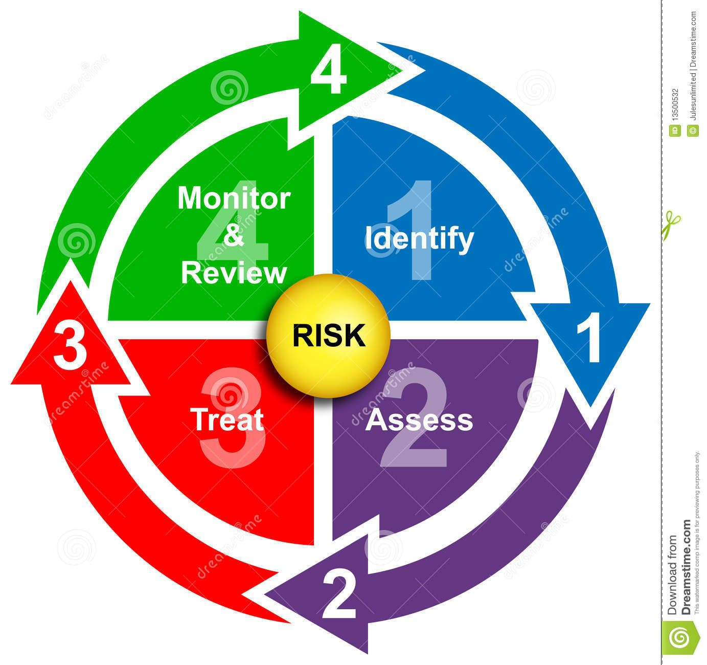 Risk Management Diagram  Google Search  Risk Management