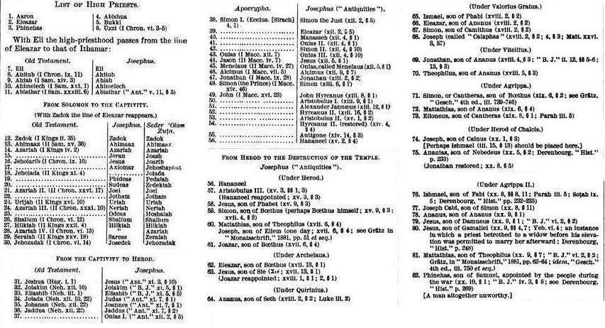 Kohanim - List of High Priests of Israel (Wiki)