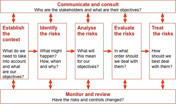 Diagram illustrating the risk management process, with the steps - risk assessment checklist template