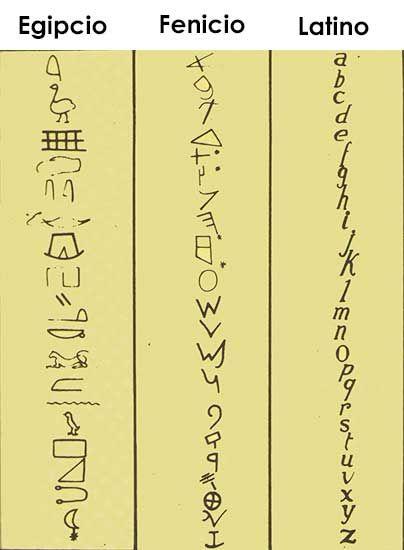 51 Ideas De La Impresión Como Diseño Disenos De Unas Escritura Antigua Jeroglificos Egipcios