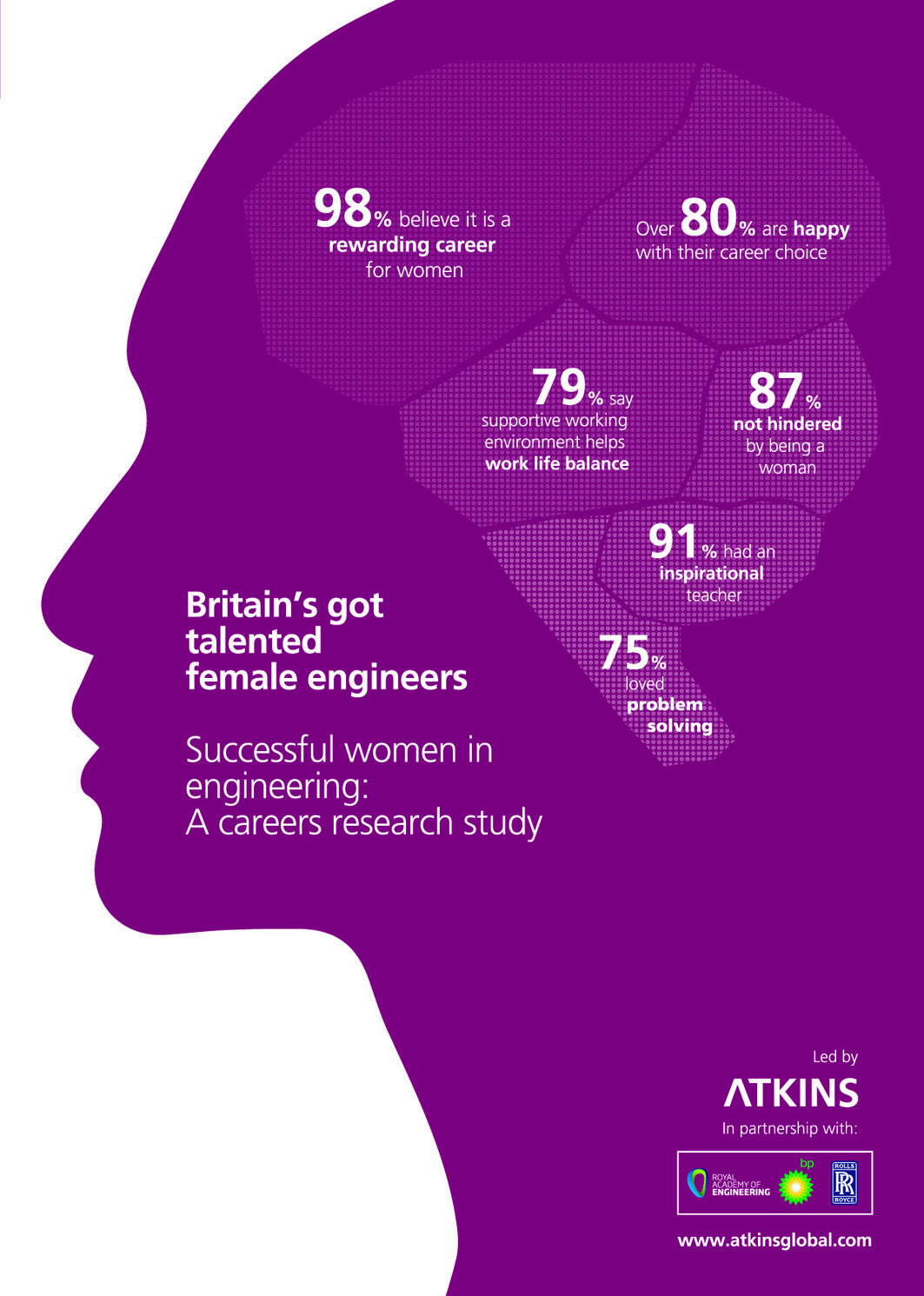 Our Study Revealed That  Of Female Engineers Find Their Job