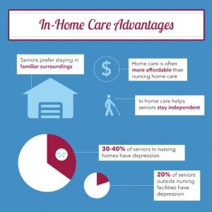 In Home Care Vs Nursing Homes Get The Facts Home Care Info