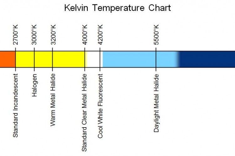 Farbtemperatur Tabelle kelvin temperature chart kelvin temp