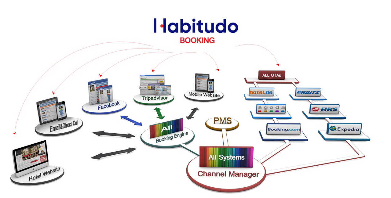 Introducing Habitudo Revolutionize Your Hotel S Occupancy And