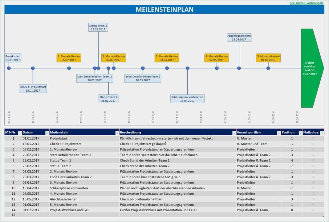 36 Gut Powerpoint Vorlagen Projektmanagement Kostenlos Foto In 2020 Projektmanagement Planer Vorlagen Projektplan Vorlage