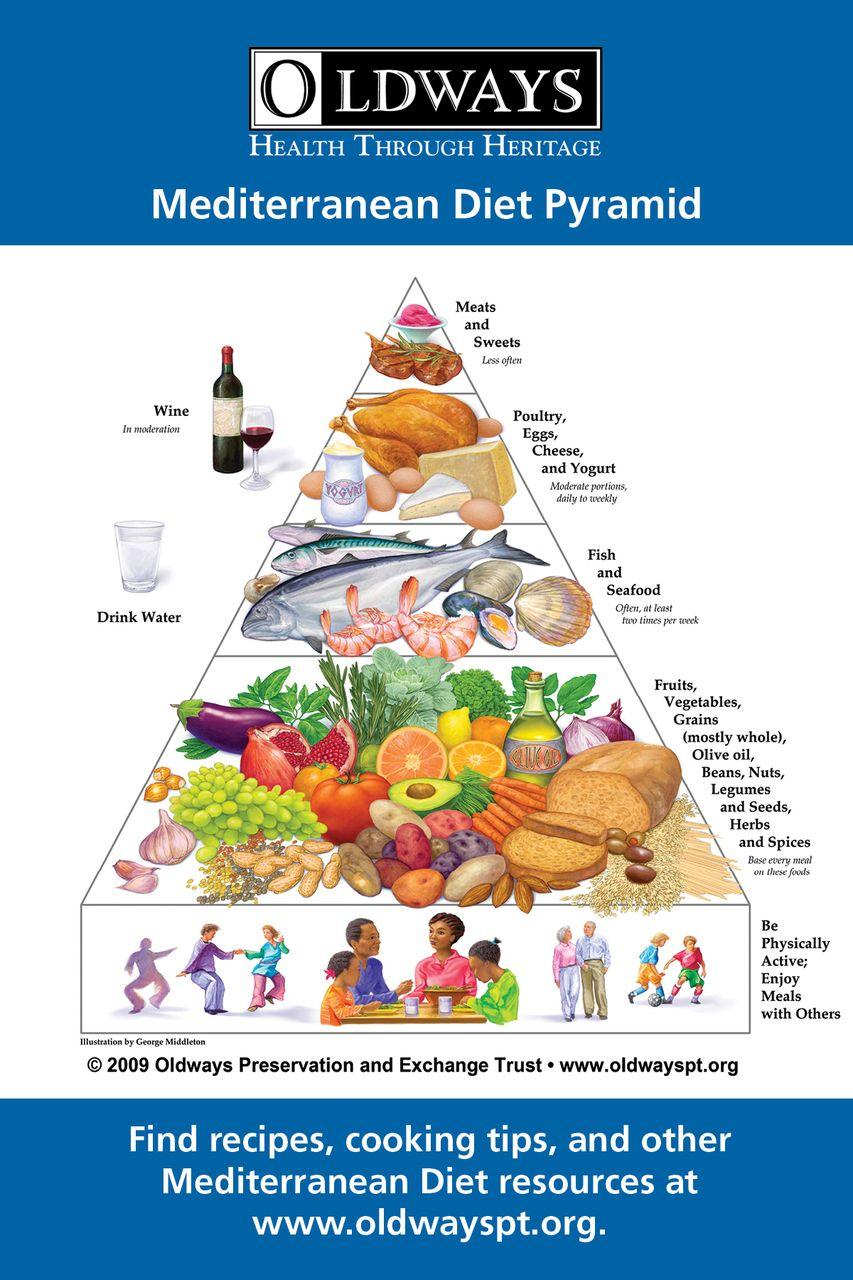 Mediterranean Diet Pyramid Refrigerator Magnet Mediterranean Diet Pyramid Mediterranean Diet Plan Mediterranean Diet