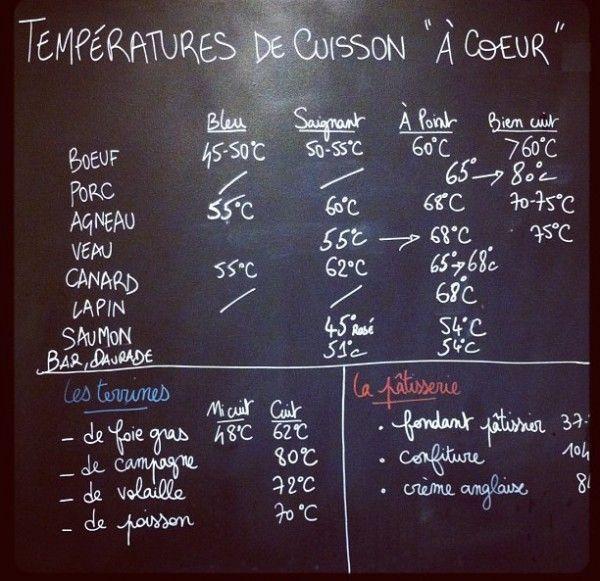 temperature cuisson viande au four