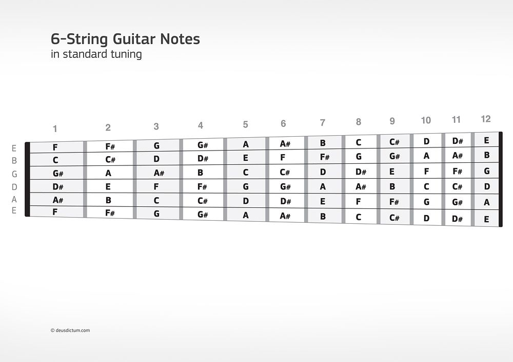 Guitar Fretboard Notes Diagram