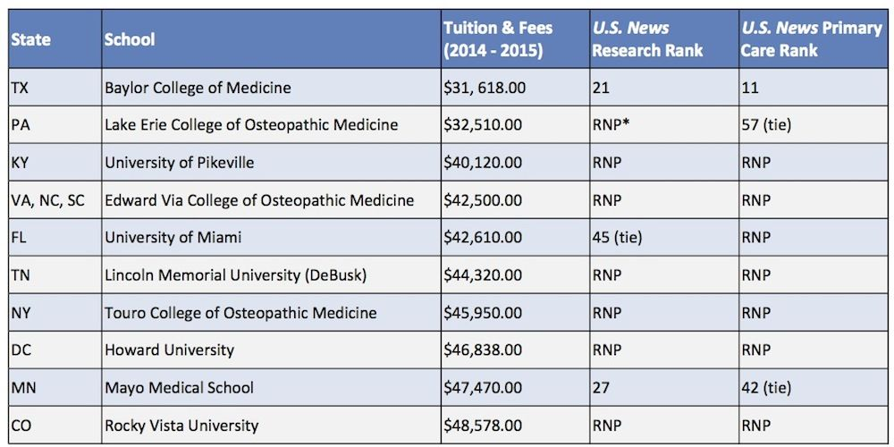 The 10 Most Affordable Private Medical Schools | Med School