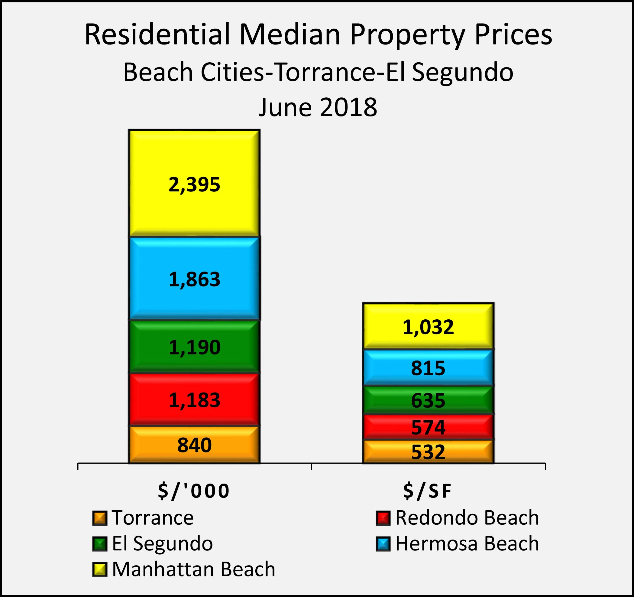 June Property Prices For The South Bay Area Of Los Angeles
