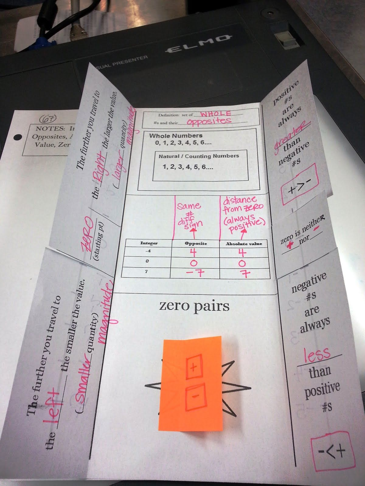 I Ve Got A Foldable For That Integers Absolute Value Zero Pairs