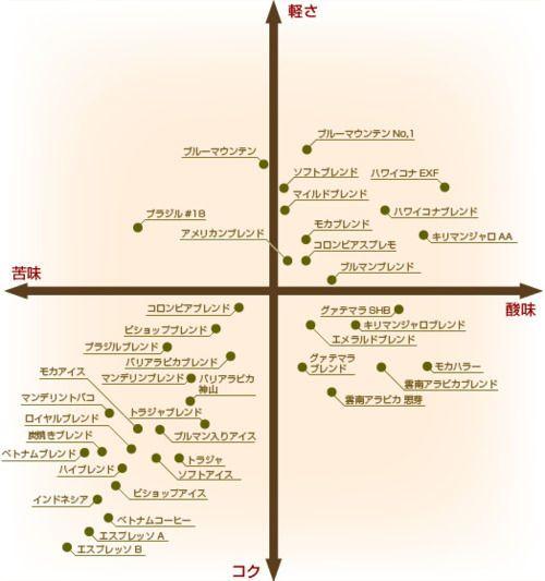 コーヒー豆の味の分布グラフ Ganoderma Coffee Coffee Drinks Coffee Is Life