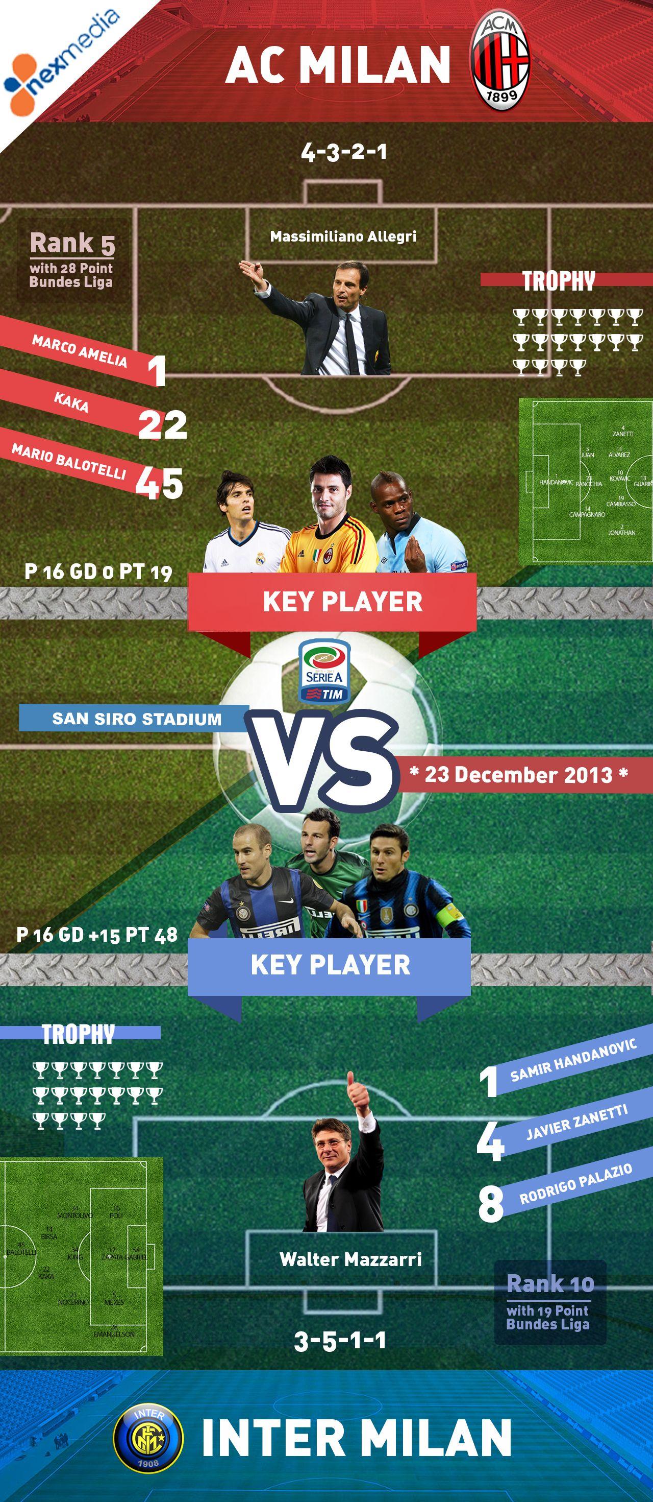 Infographic Inter Milan vs AC Milan dini hari nanti di Nex Entertainent 02.45 wib only at Nexmedia