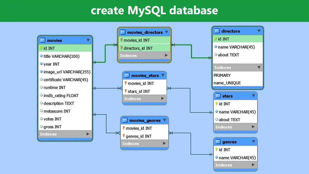Create Mysql Database Mysql Workbench Tutorial Mysql Relational Database Management System Relational Database