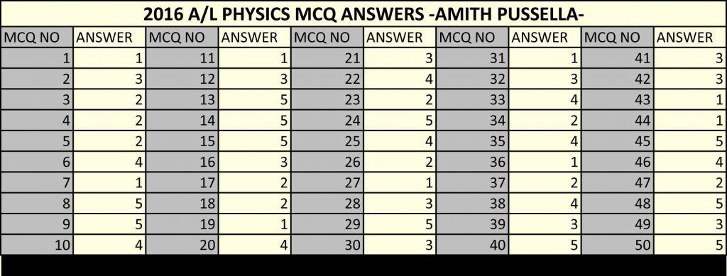 MCQ Answers Physics Amith Pussella | physics mcq 2016