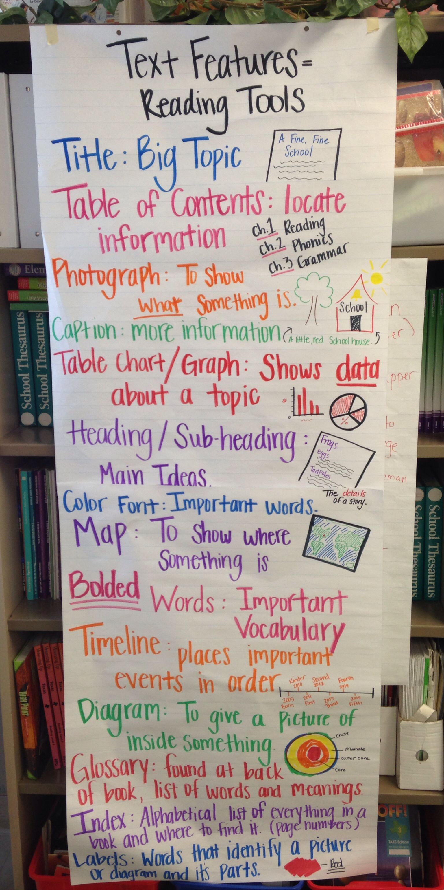 Charts Nonfiction Text Features Worksheet   Printable Worksheets and  Activities for Teachers [ 3074 x 1536 Pixel ]