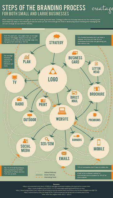 Branding Process Infographic Infographic And Stage