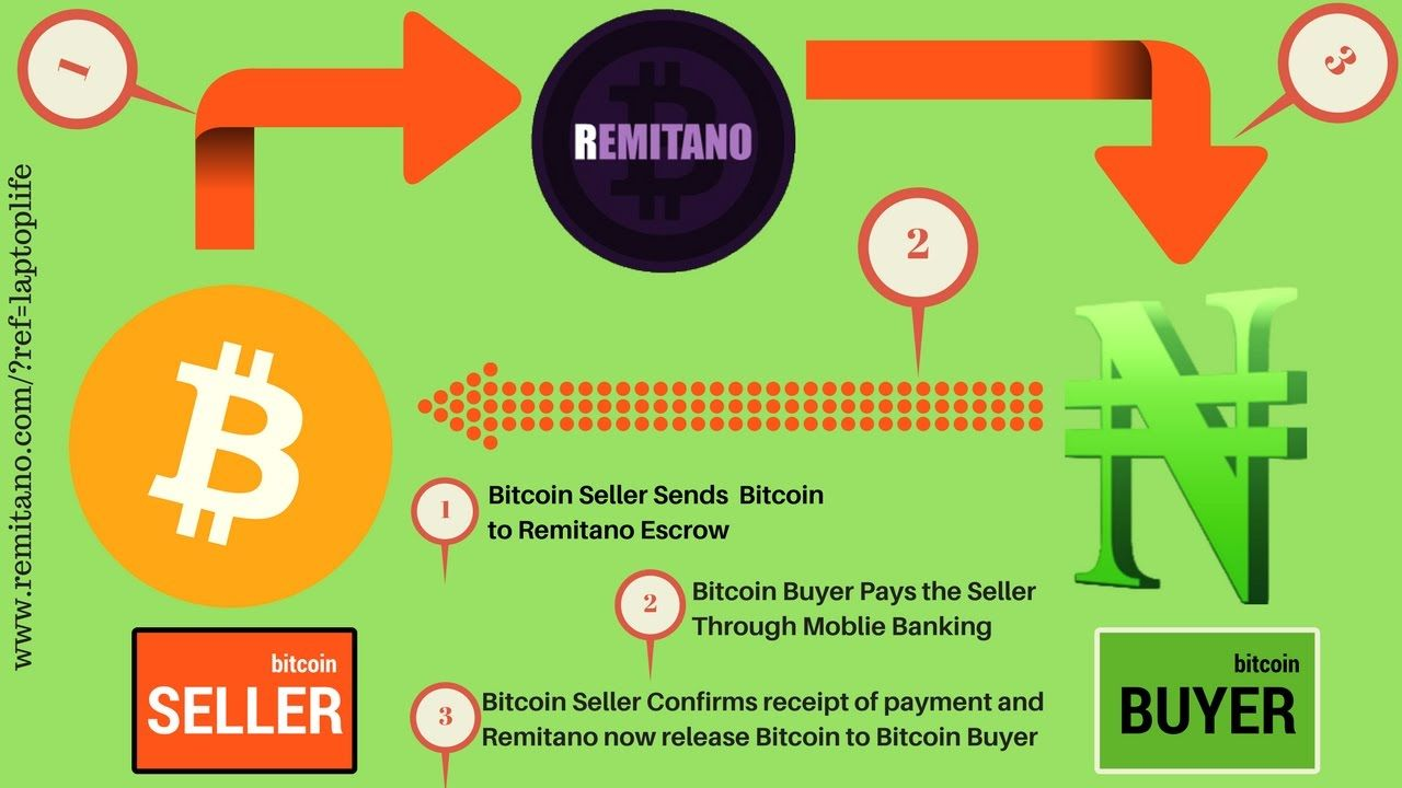 Remitano Review Never lose your btc again! Sell/buy btc