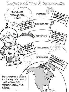 Layer Of The Atmosphere Infographic Coloring Sheet Earth S Atmosphere Layers Infographic Coloring Sheets