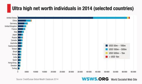 Trend Of Global Wealth Inequality Chart Google Search Chart Inequality Global