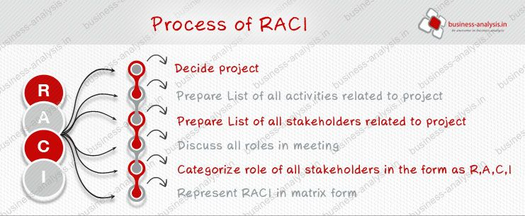 Raci Chart  Google Search  Work Work Work Work Work