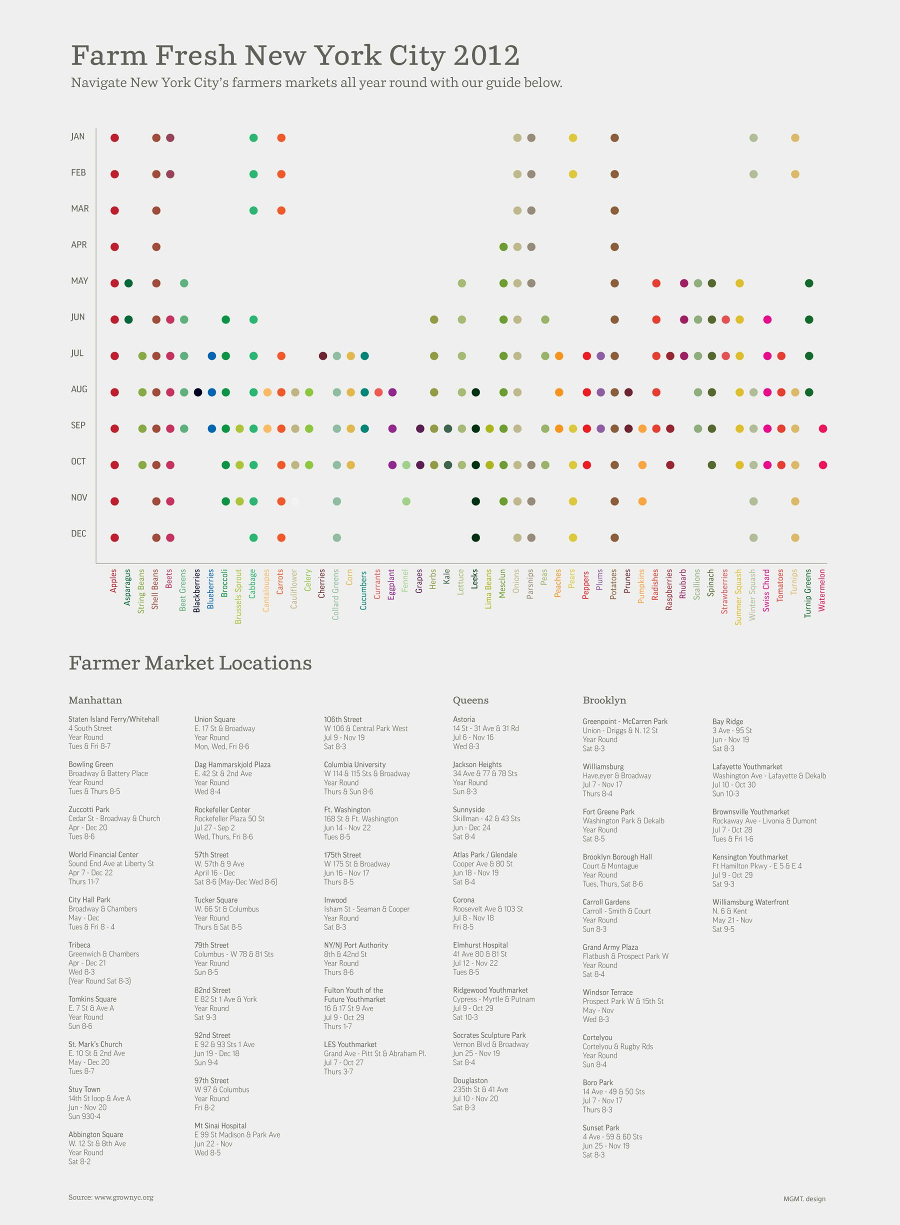 Nyc Farmer S Market Schedule Simply Amazing Data Visualization Infographic Map Infographic Design