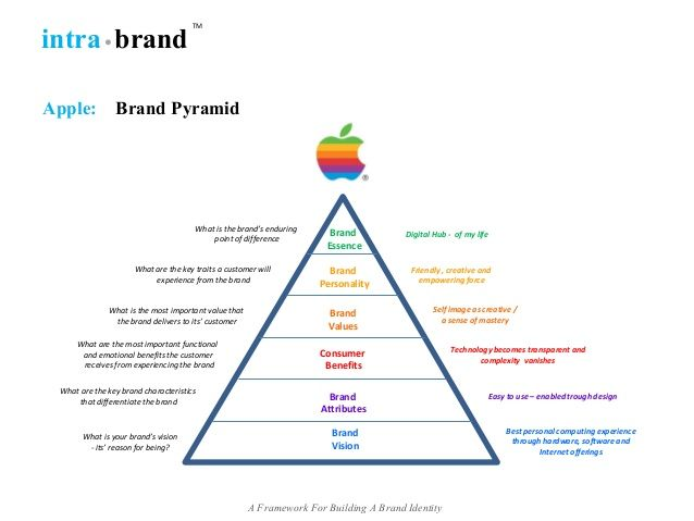 cbbe pyramid of apple Cbbe pyramid powerful brands create meaningful images in the minds of customers (keller, 1993) a strong brand image and reputation enhances differentiation and has a positive influence on buying behaviour (gordon et al, 1993 mcenally and de chernatony, 1999).
