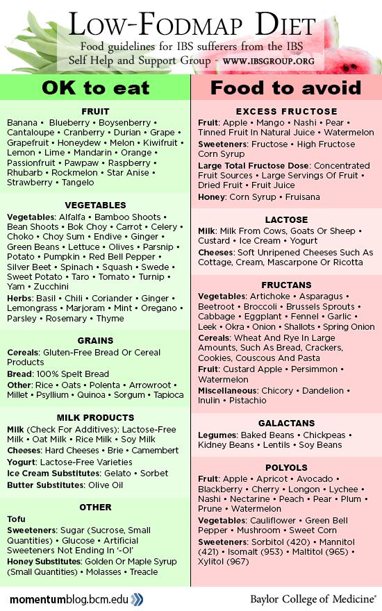 Alimentation pauvre en FODMAP : un régime pour soulager les problèmes de digestion