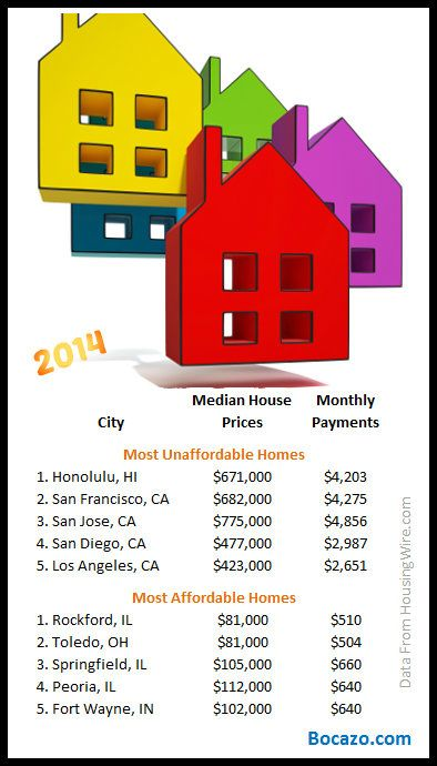 Housing And Real Estate Statistics Real Estate Houses Real Estate Real Estate Information
