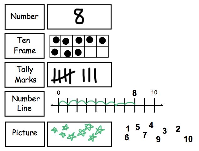 FREE MATH LESSON Smart Board Number Representation Go to The – Kindergarten Number Sense Worksheets