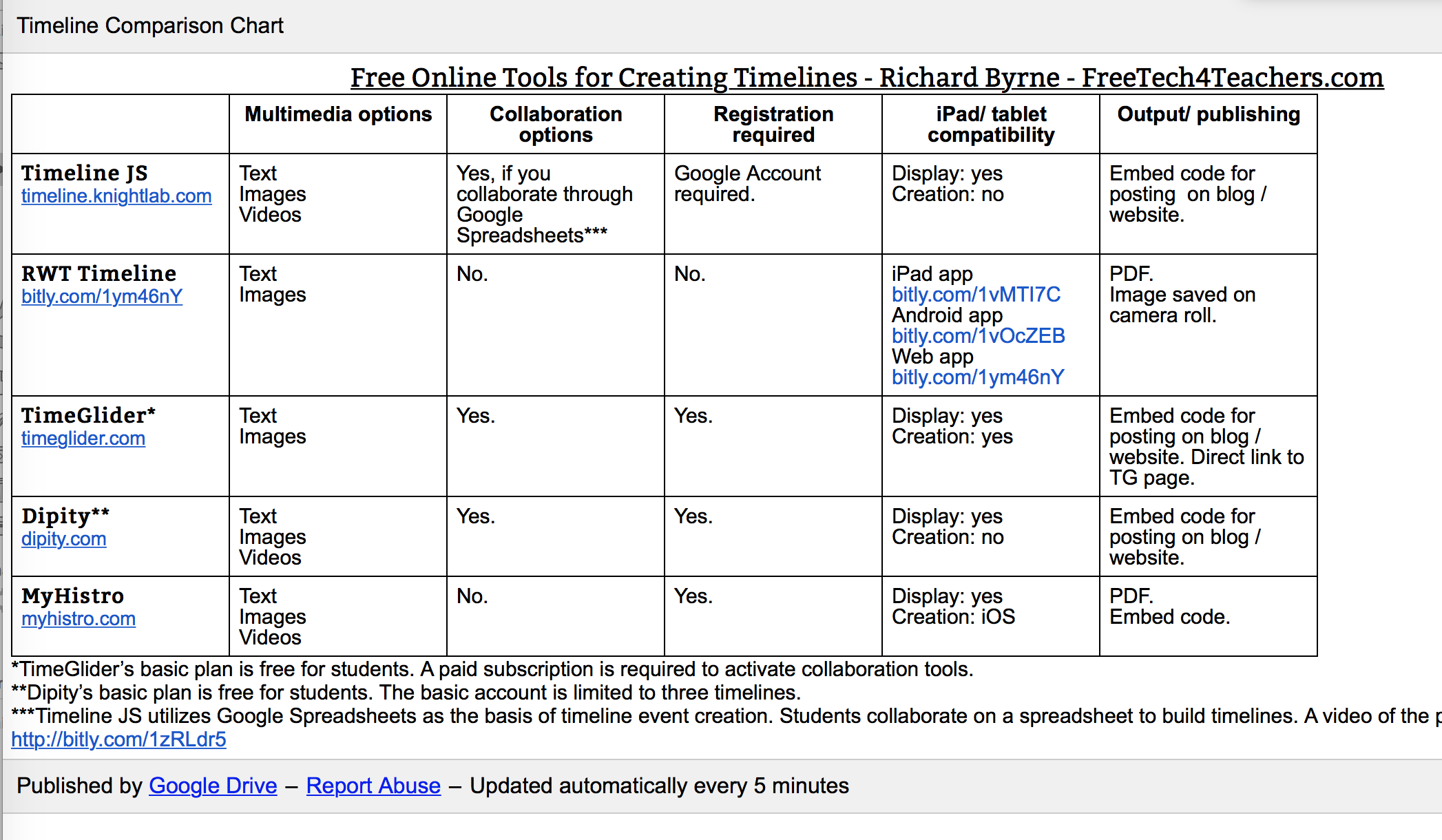 free online tools for creating timelines richard byrne