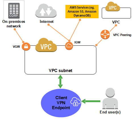 Top Benefits of VPN Clients | Virtual private network, Clients, Remote work