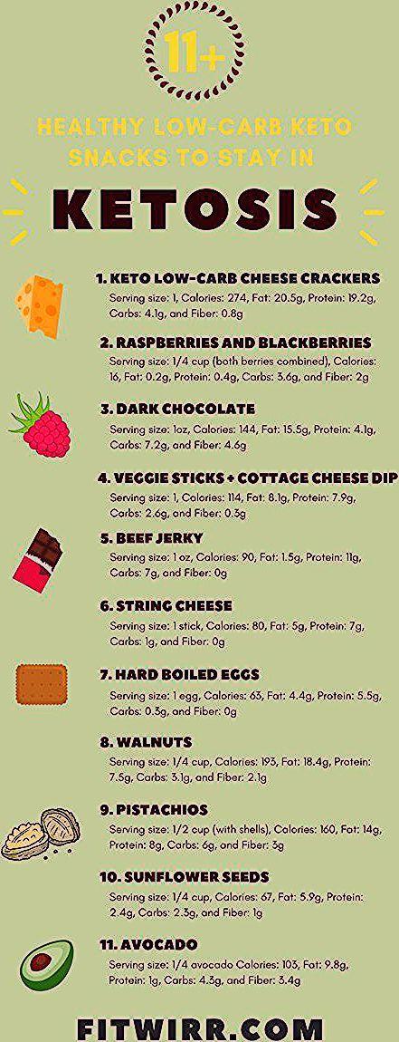 17 tasty low-carb keto diet snacks to help you reach ketosis. #ketosnacks #ketod…