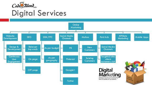 Pin By Codeblend Labs On Digital Marketing Marketing Proposal