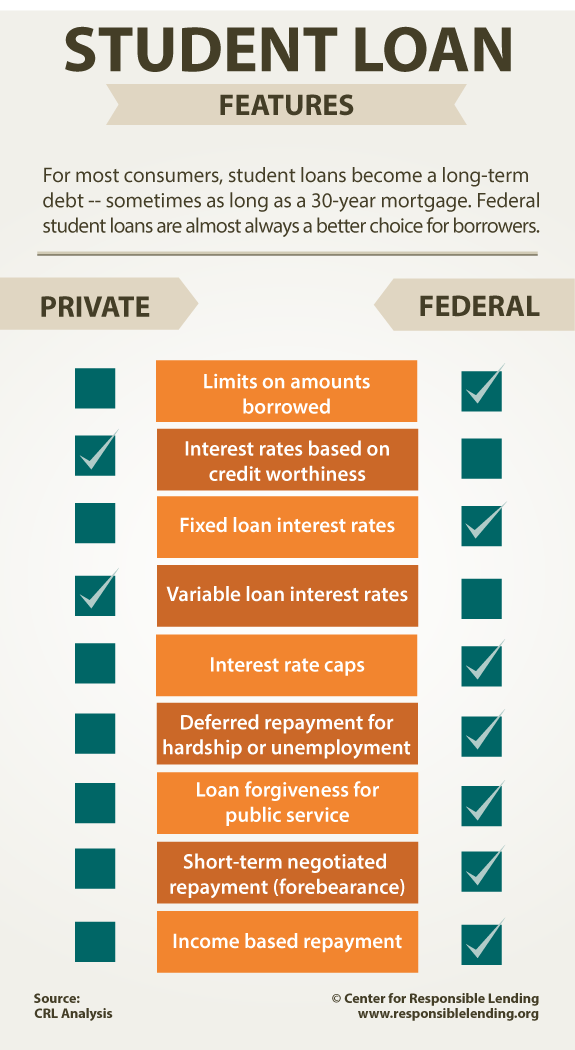 Federal Versus Private Student Loans Infographic  Financial Aid
