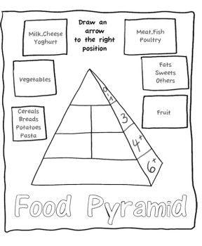 Food Pyramid Coloring Pages Nutritivo Meriendas