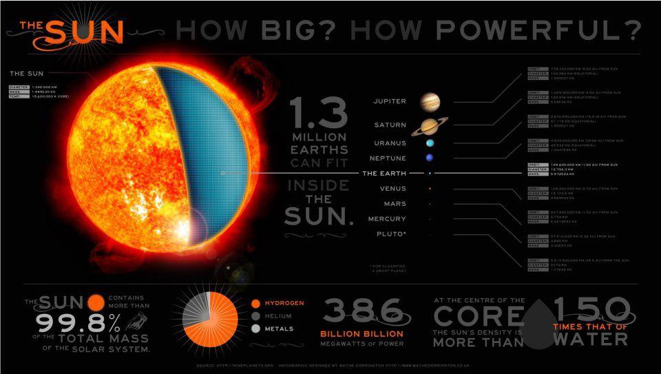 1.3 million Earths can fit inside the Sun
