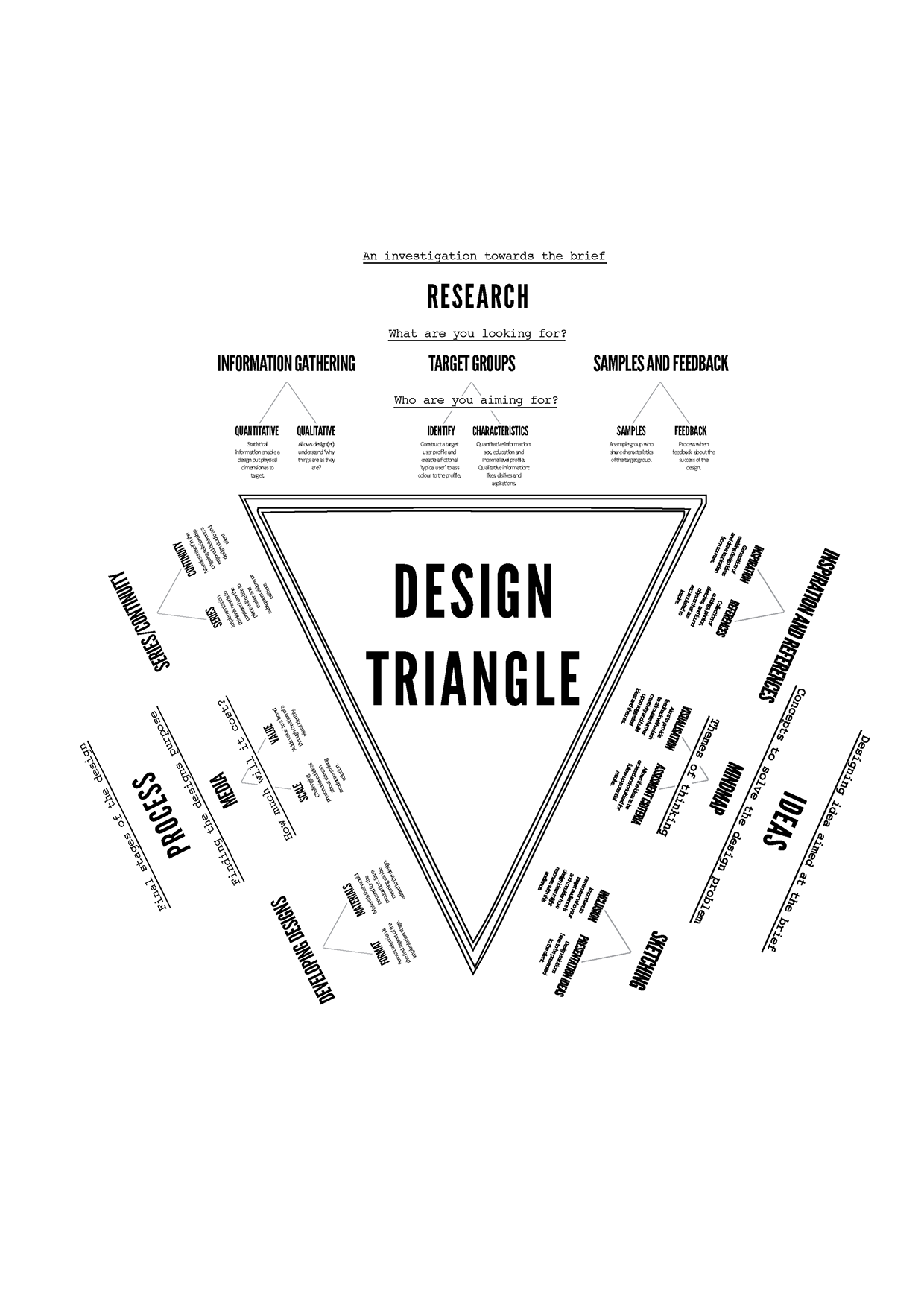 design thinking  the design triangle